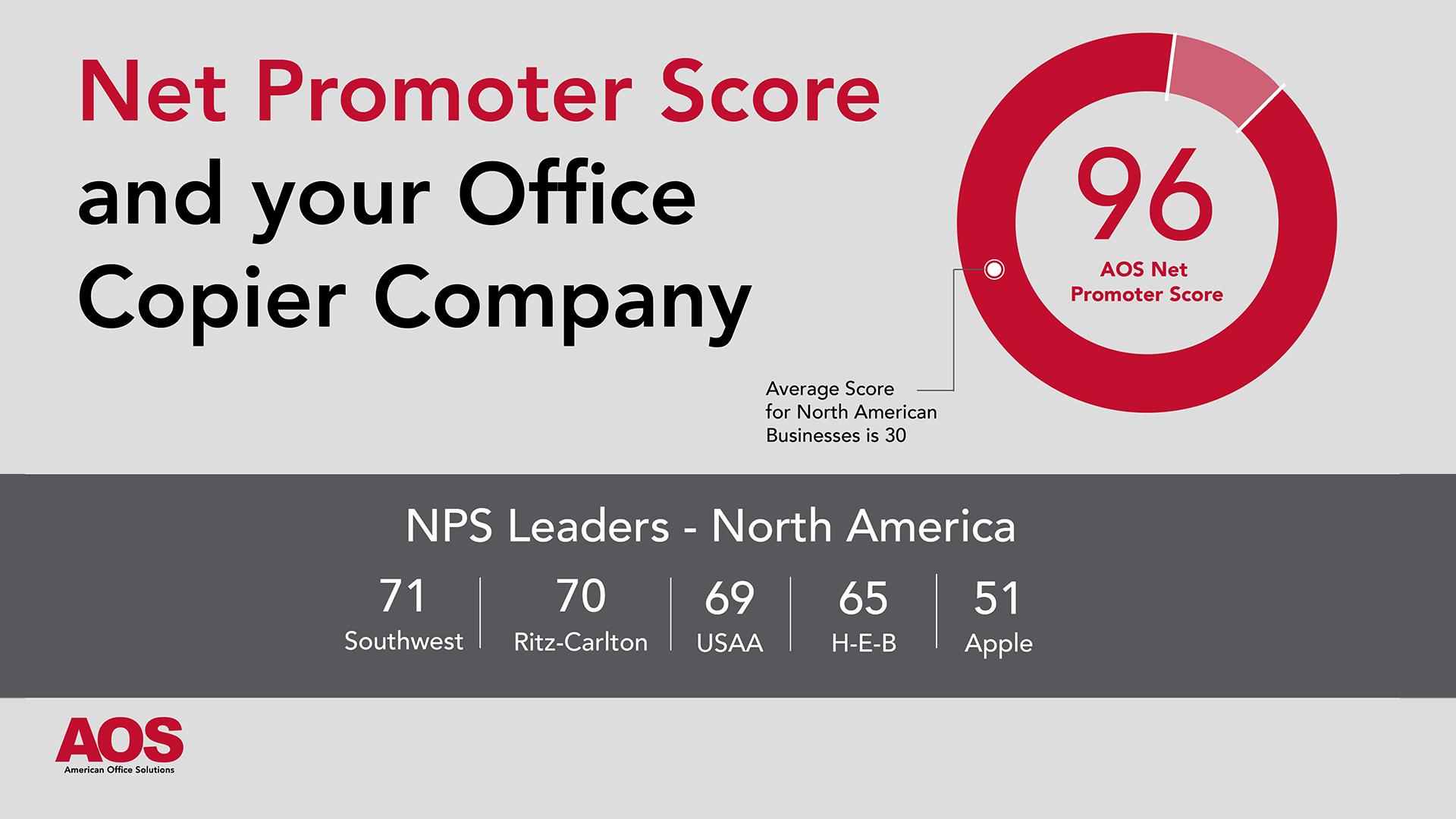 Net Promoter Score and Your Office Copier Company